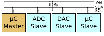 An example I2C network (From Wikipedia)